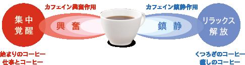 「集中」と「リラックス」、一杯のコーヒーで2つの効果