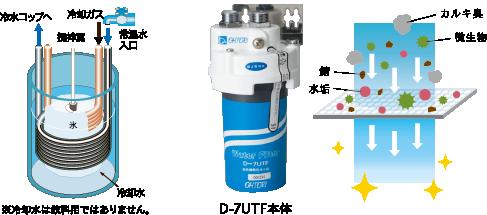 瞬間冷却機能、浄水器を併用し、水からおいしく